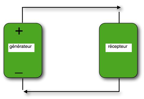 schema électronique courant électrique du générateur au récepteur