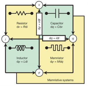 memristor un composant passif